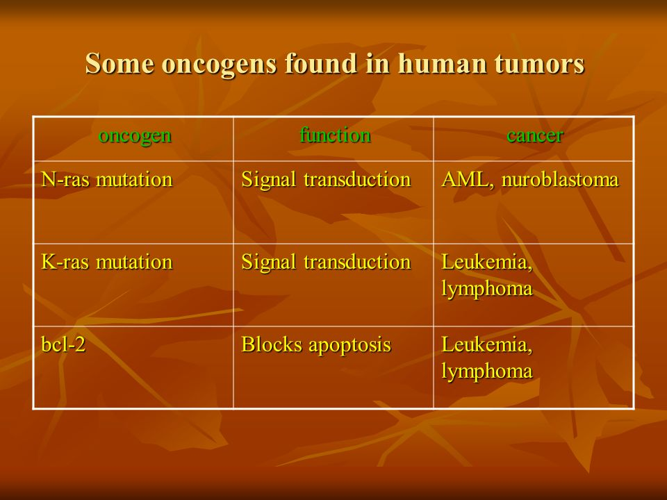 Some oncogens found in human tumors