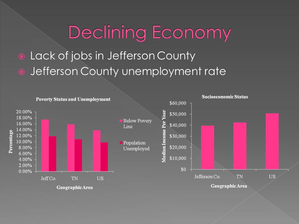 Declining Economy Lack of jobs in Jefferson County