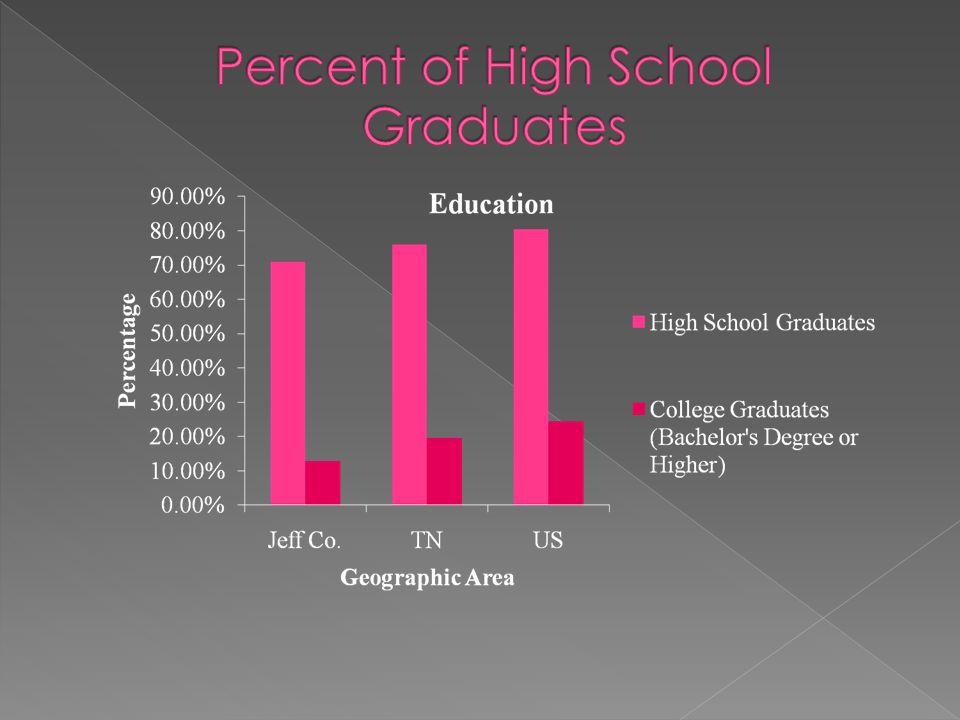 Percent of High School Graduates