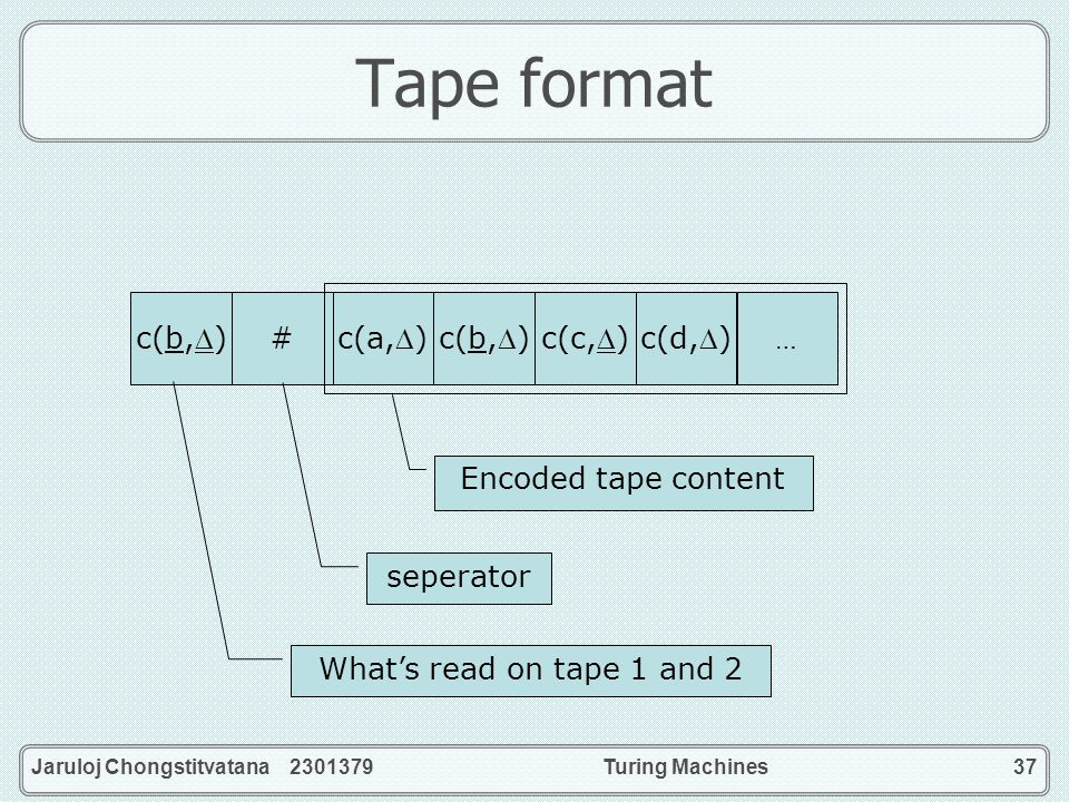 Tape format c(b,) # c(a,) c(b,) c(c,) c(d,) Encoded tape content