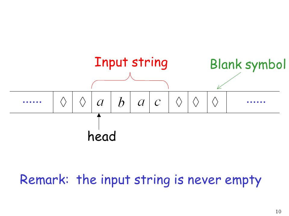 Input string Blank symbol ...... ...... head Remark: the input string is never empty