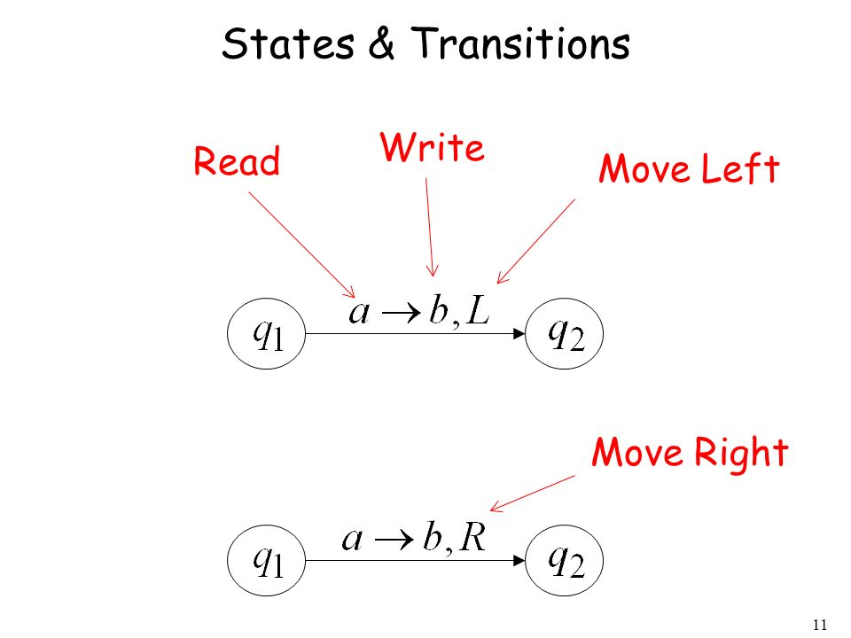 States & Transitions Write Read Move Left Move Right