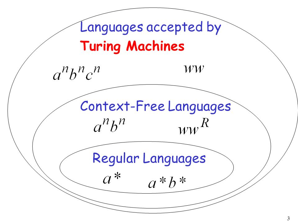 Languages accepted by Turing Machines Context-Free Languages Regular Languages