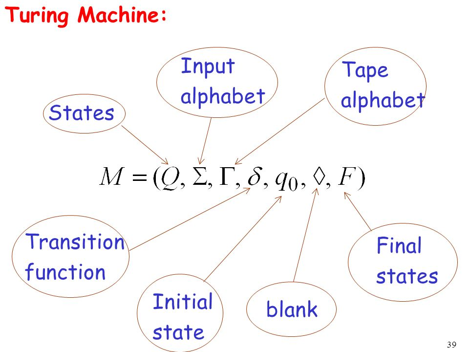 Turing Machine: Input. alphabet. Tape. alphabet. States. Transition. function. Final. states.