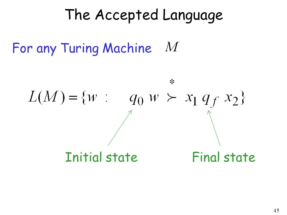 The Accepted Language For any Turing Machine Initial state Final state