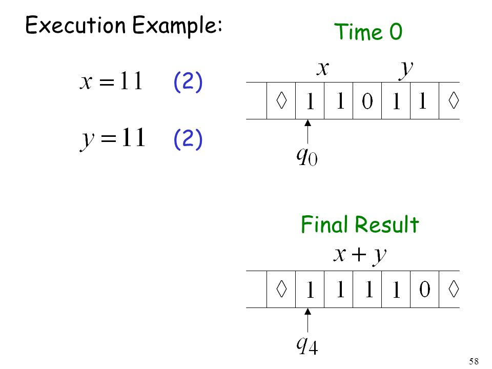Execution Example: Time 0 (2) (2) Final Result
