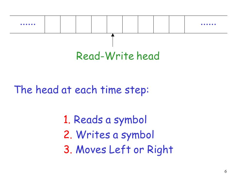 Read-Write head. The head at each time step: 1. Reads a symbol. 2. Writes a symbol.