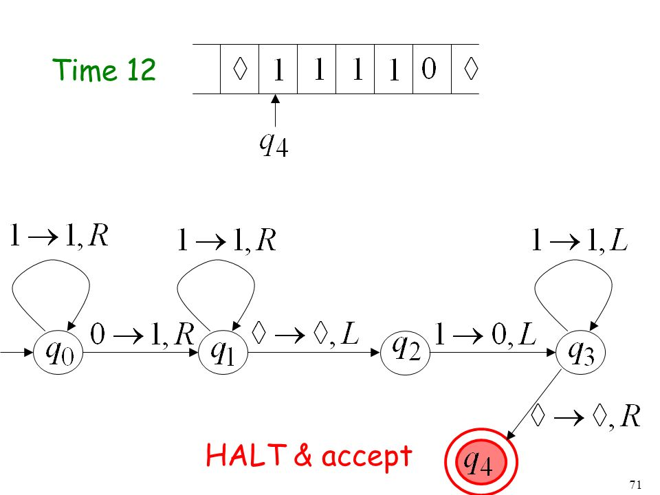 Time 12 HALT & accept