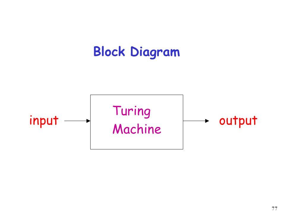 Block Diagram Turing Machine input output