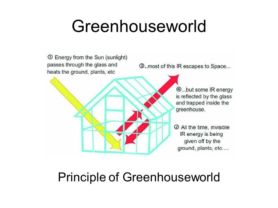 Principle of Greenhouseworld