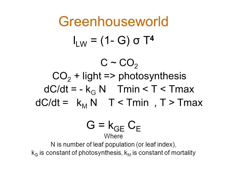 Greenhouseworld ILW = (1- G) σ T4 G = kGE CE C ~ CO2
