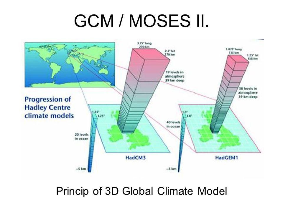 Princip of 3D Global Climate Model