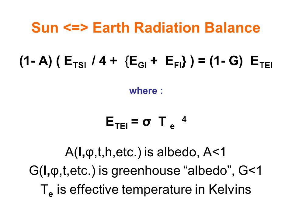 Sun <=> Earth Radiation Balance