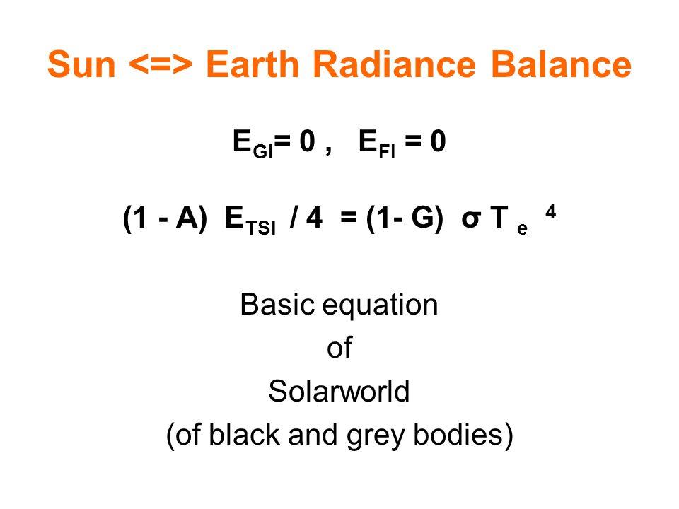 Sun <=> Earth Radiance Balance