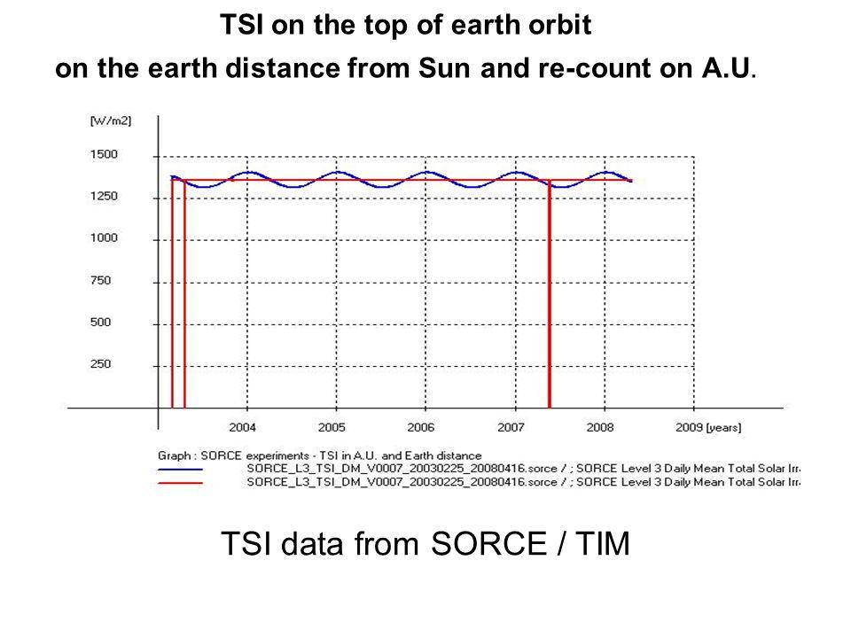 TSI data from SORCE / TIM