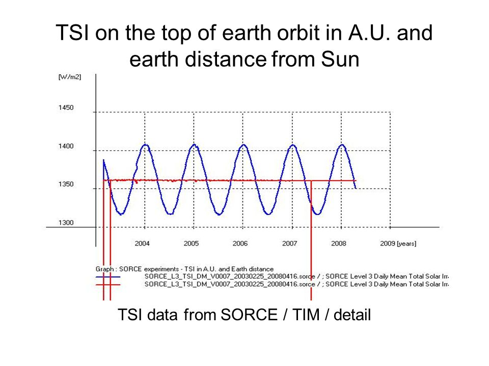 TSI on the top of earth orbit in A.U. and earth distance from Sun