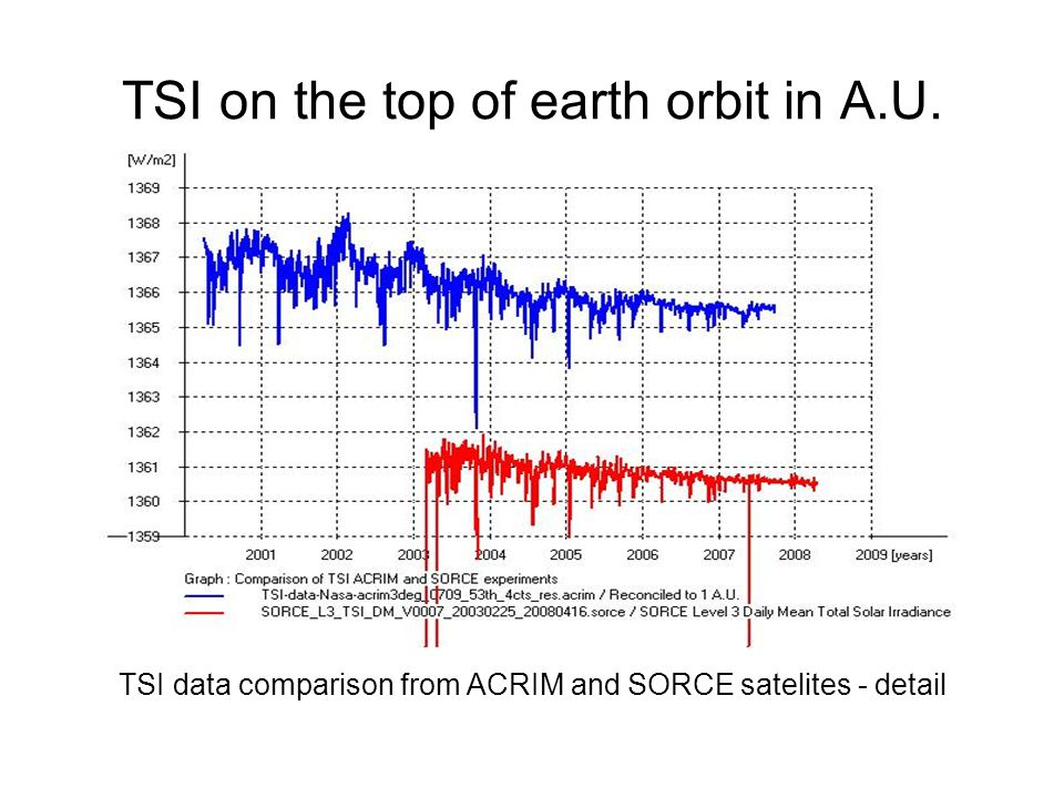 TSI on the top of earth orbit in A.U.