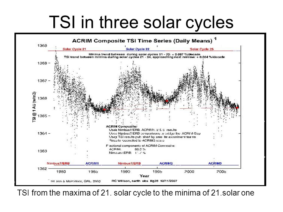 TSI in three solar cycles