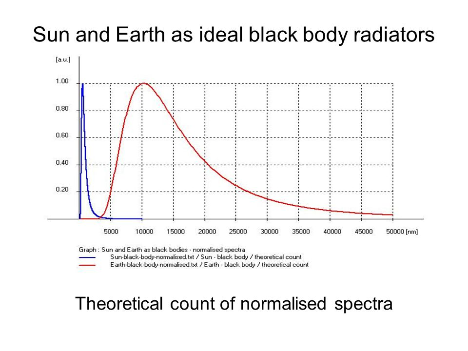 Sun and Earth as ideal black body radiators
