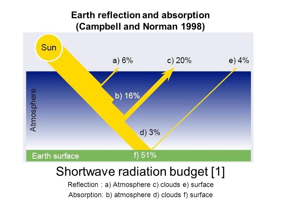 Earth reflection and absorption (Campbell and Norman 1998)