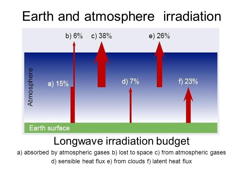 Earth and atmosphere irradiation