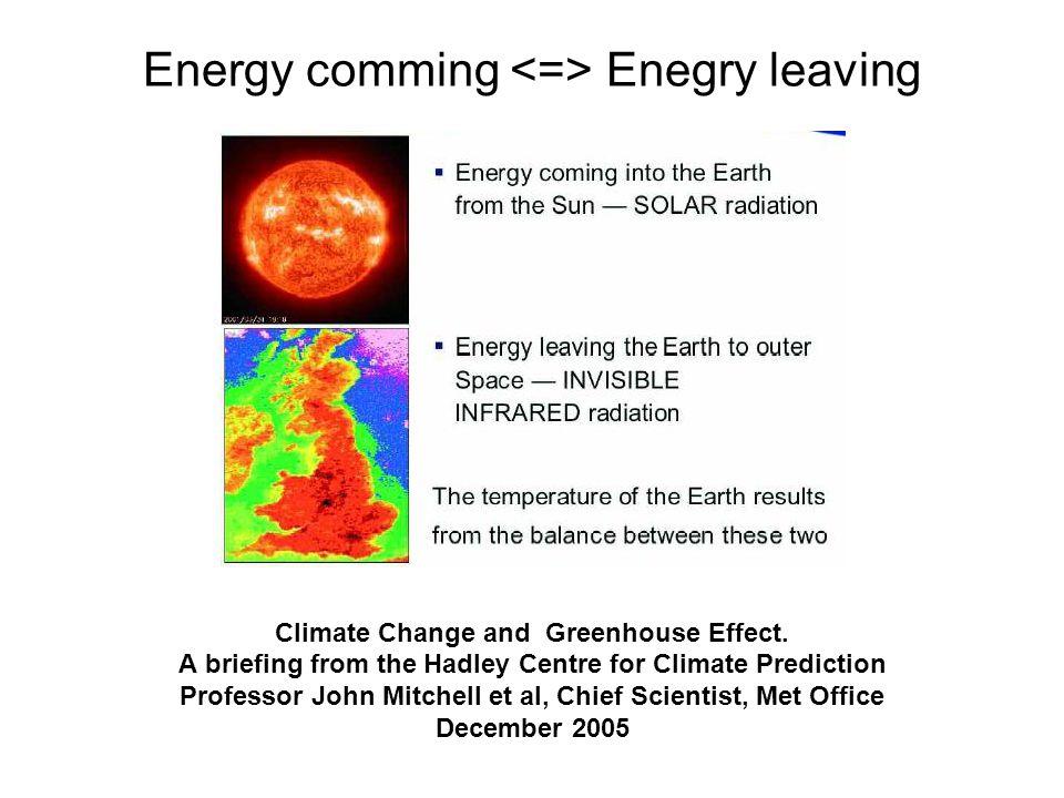 Energy comming <=> Enegry leaving