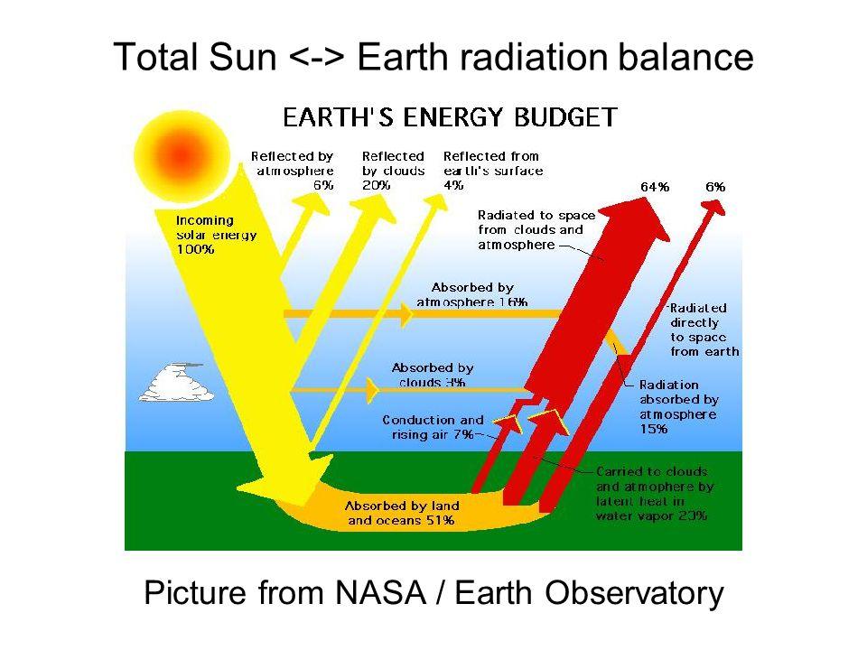 Total Sun <-> Earth radiation balance