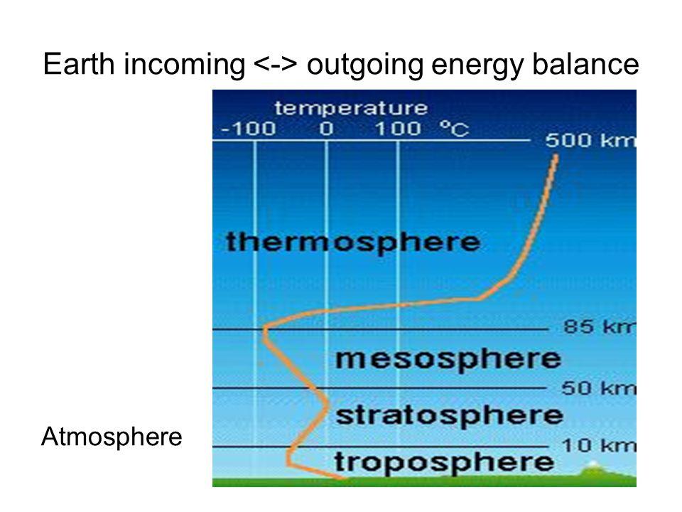 Earth incoming <-> outgoing energy balance