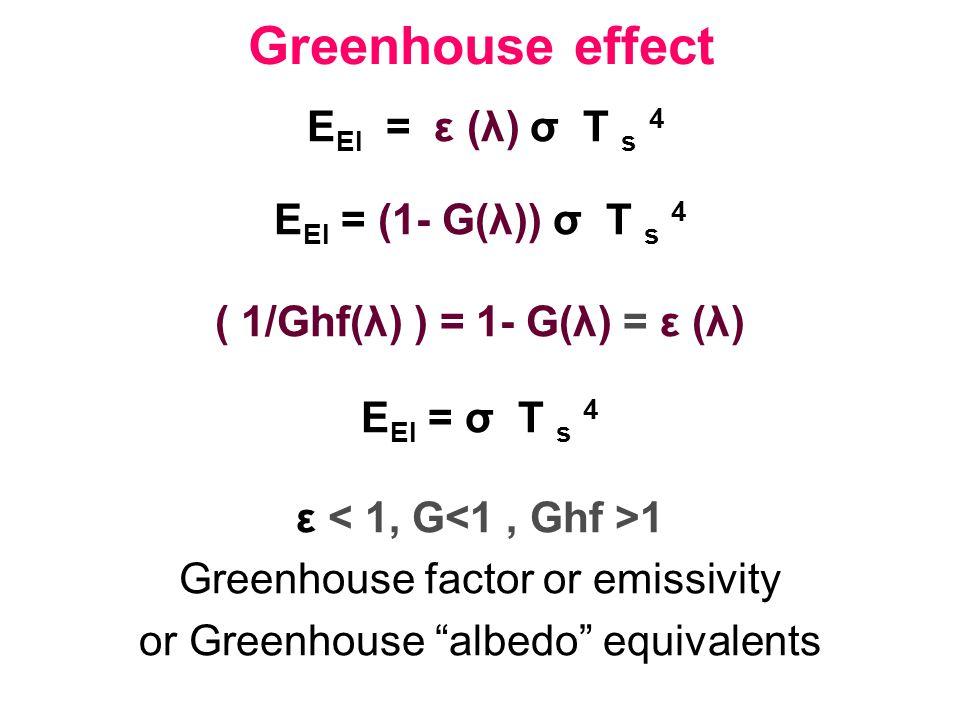 ( 1/Ghf(λ) ) = 1- G(λ) = ε (λ)