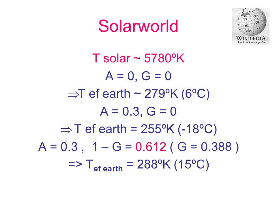 => Tef earth = 288ºK (15ºC)
