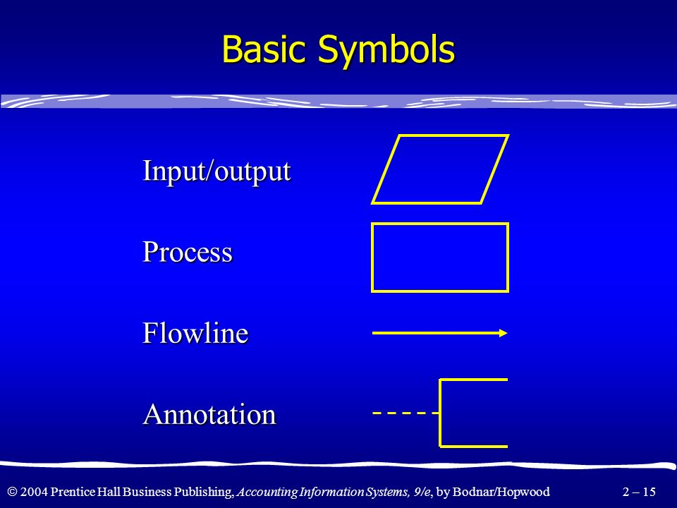Basic Symbols Input/output Process Flowline Annotation