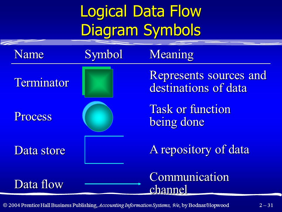 Logical Data Flow Diagram Symbols