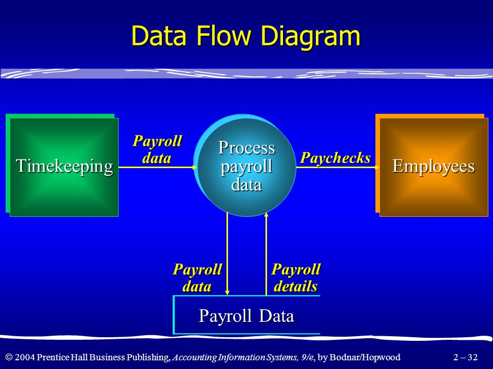 Data Flow Diagram Timekeeping Process payroll data Employees
