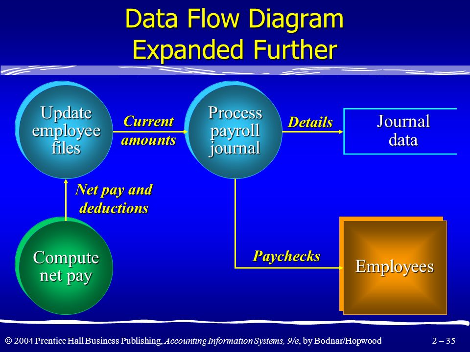 Data Flow Diagram Expanded Further