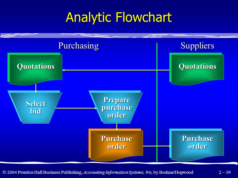 Analytic Flowchart Purchasing Suppliers Quotations Select bid
