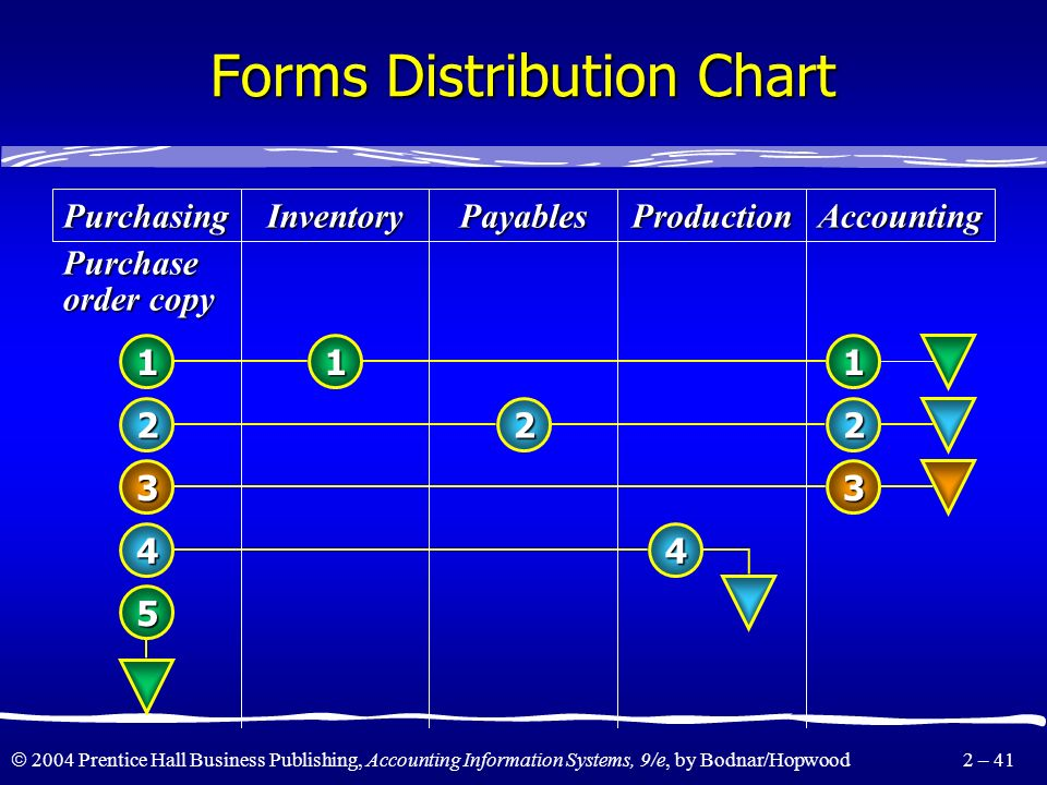 Forms Distribution Chart