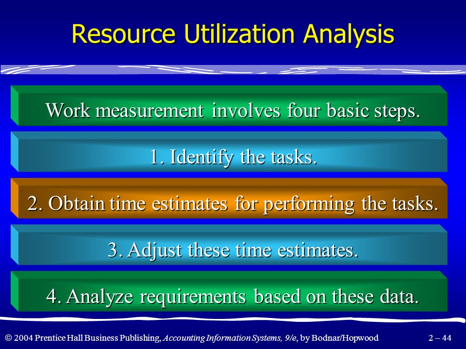 Resource Utilization Analysis
