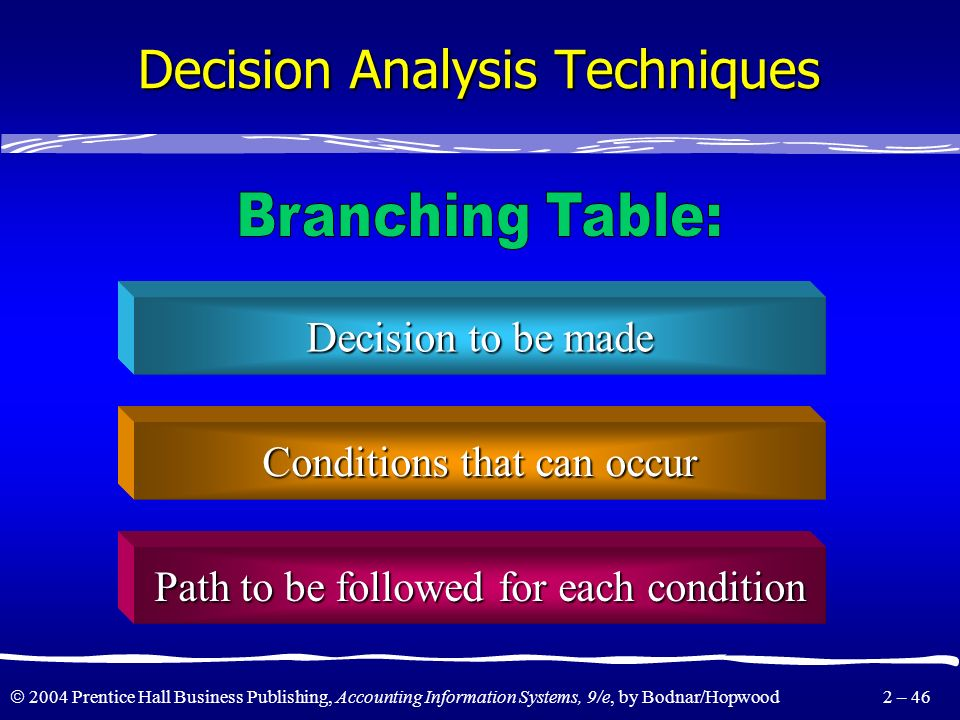 Decision Analysis Techniques