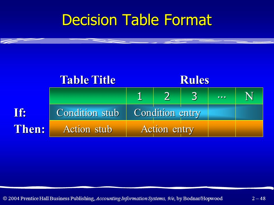 Decision Table Format N If: Then: Table Title Rules Condition stub
