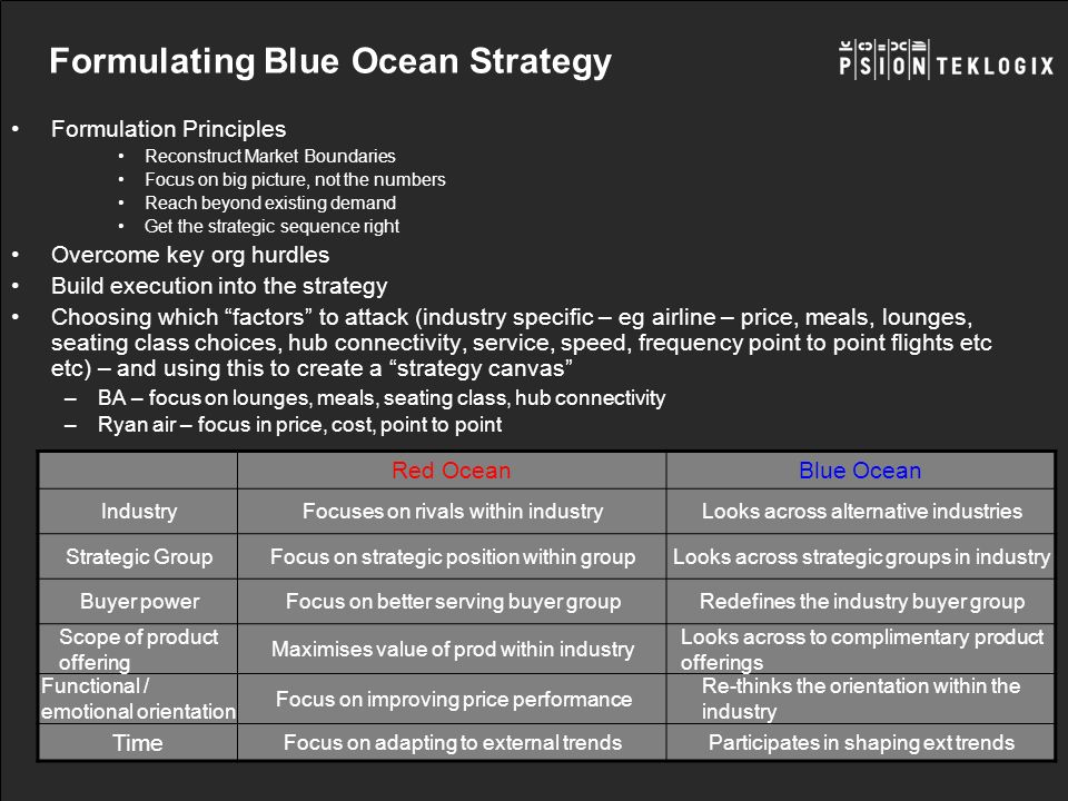 Formulating Blue Ocean Strategy