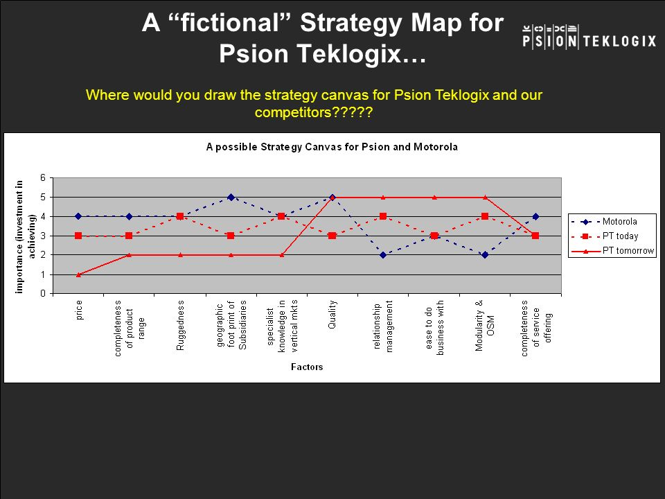 A fictional Strategy Map for Psion Teklogix…