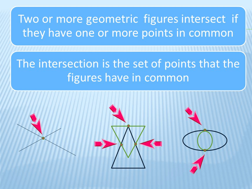 The intersection is the set of points that the figures have in common