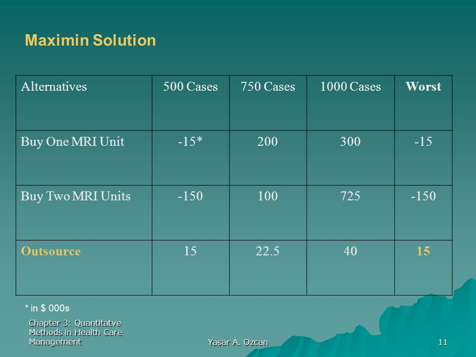 Maximin Solution Alternatives 500 Cases 750 Cases 1000 Cases Worst