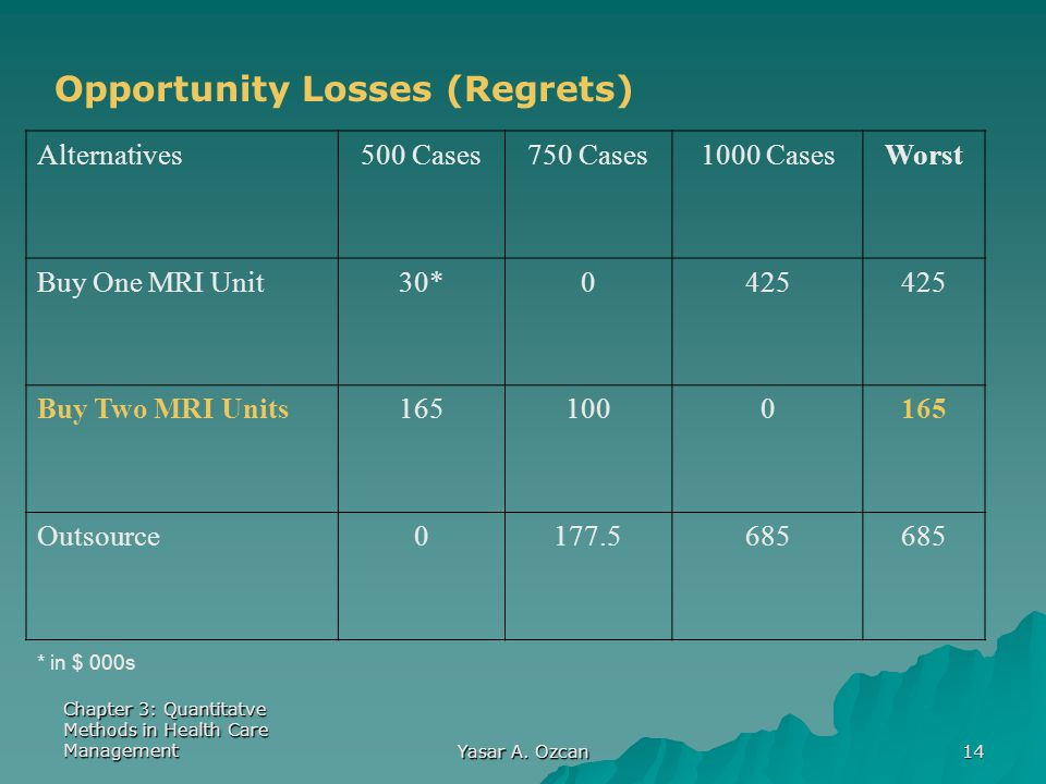 Opportunity Losses (Regrets)