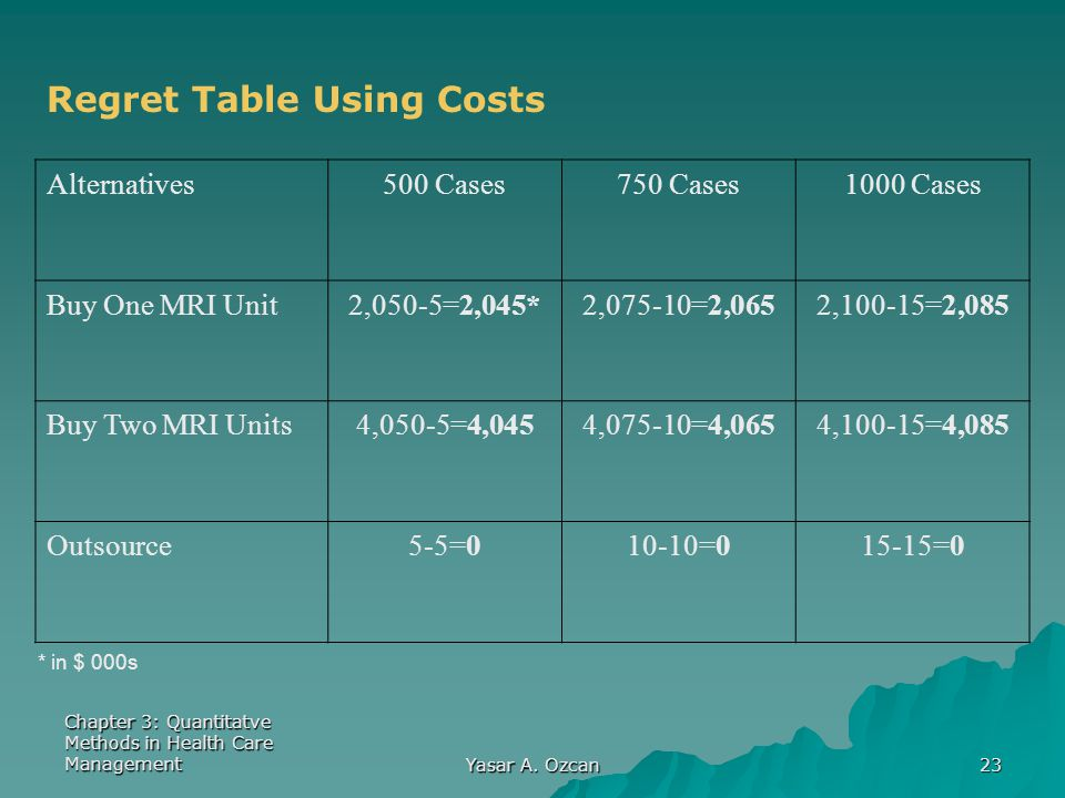 Regret Table Using Costs