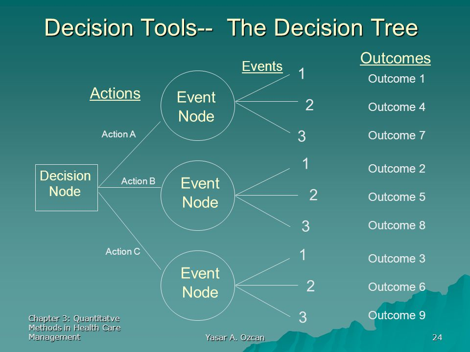 Decision Tools-- The Decision Tree