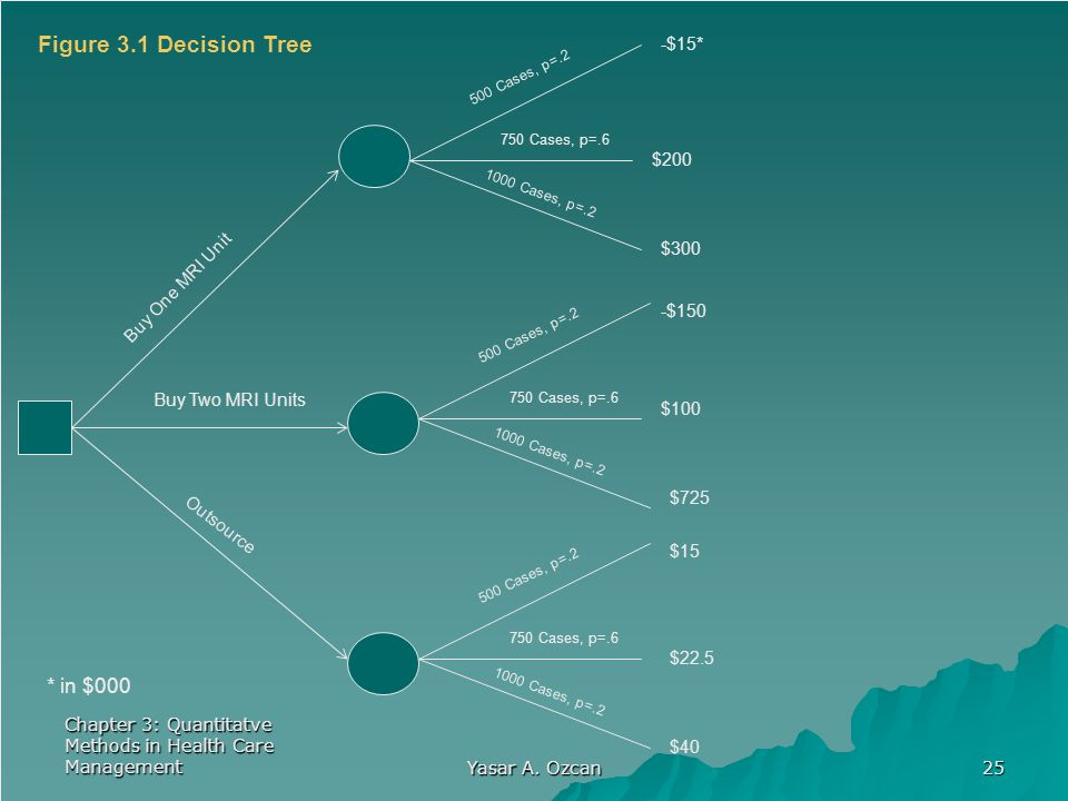 Figure 3.1 Decision Tree * in $000 -$15* $200 $300 Buy One MRI Unit