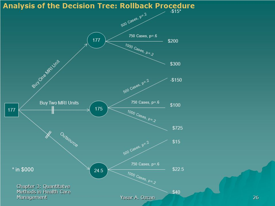Analysis of the Decision Tree: Rollback Procedure