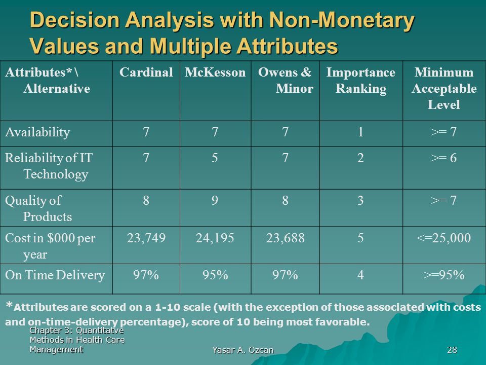 Decision Analysis with Non-Monetary Values and Multiple Attributes