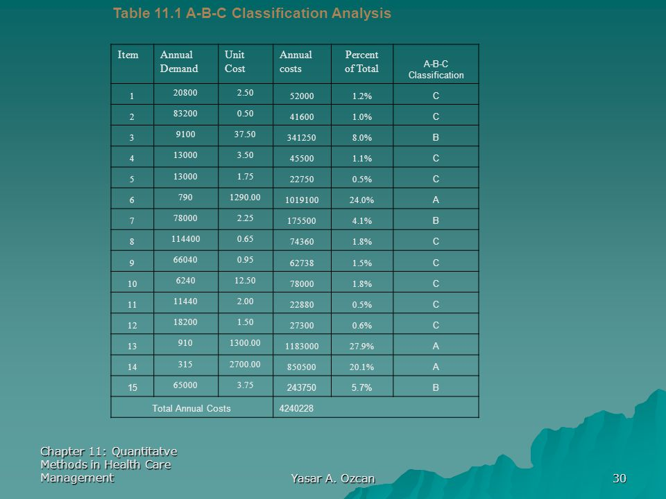 Table 11.1 A-B-C Classification Analysis
